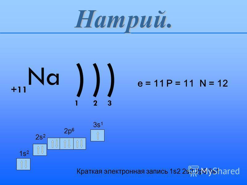 Краткая электронная запись 1s2 2s2 2p6 3s1 ))) Na +11 123 1s21s2 2s22s2 3s13s1 2p62p6 e = 11 P = 11 N = 12