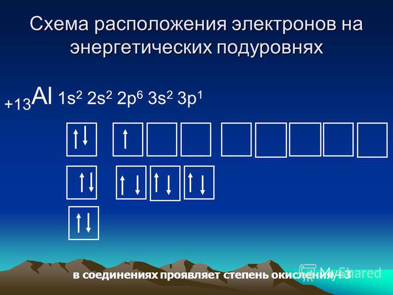 Схема расположения электронов на энергетических подуровнях +13 Al 1s 2 2s 2 2p 6 3s 2 3p 1 в соединениях проявляет степень окисления +3