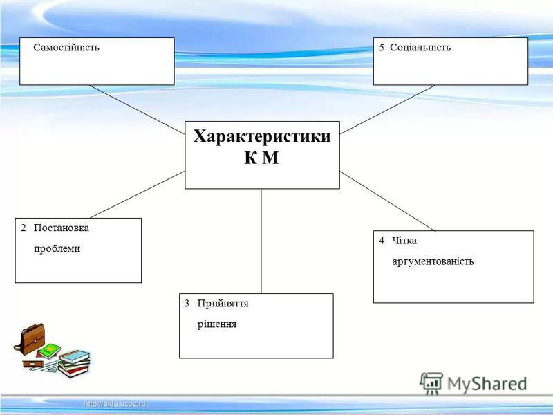 Характеристики К М 5 Соціальність Самостійність 2 Постановка проблеми 3 Прийняття рішення 4 Чітка аргументованість