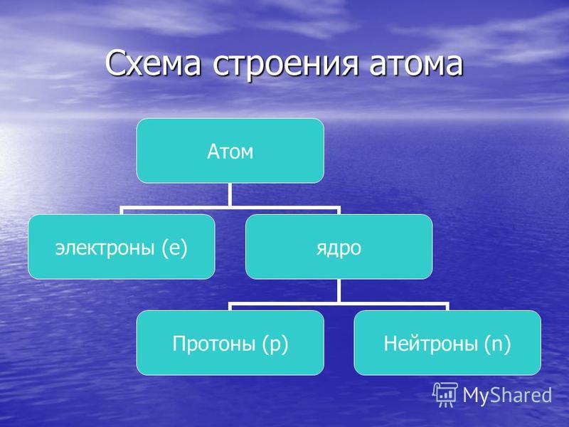 Схема строения атома Атом электроны (е) ядро Протоны (р) Нейтроны (n)