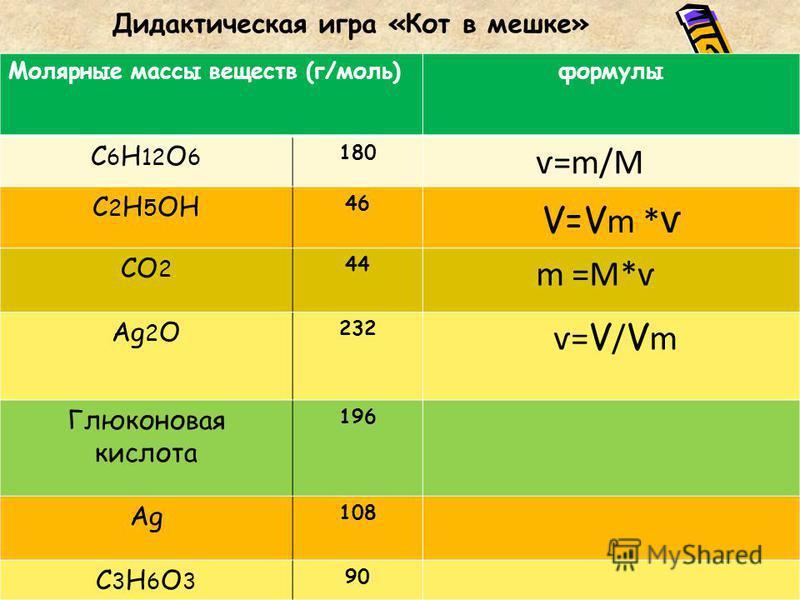 Дидактическая игра «Кот в мешке» Молярные массы веществ (г/моль)формулы С 6 Н 12 О 6 180 ѵ=m/М С 2 Н 5 ОН 46 V=V m * ѵ СО 2 44 m =М*ѵ Аg2ОАg2О 232 ѵ= V / V m Глюконовая кислота 196 АgАg 108 С3Н6О3С3Н6О3 90