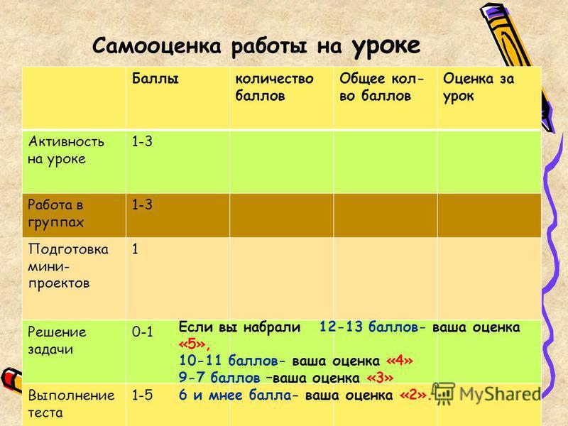 Самооценка работы на уроке Баллыколичество баллов Общее кол- во баллов Оценка за урок Активность на уроке 1-3 Работа в группах 1-3 Подготовка мини- проектов 1 Решение задачи 0-1 Выполнение теста 1-5 Если вы набрали 12-13 баллов- ваша оценка «5», 10-1