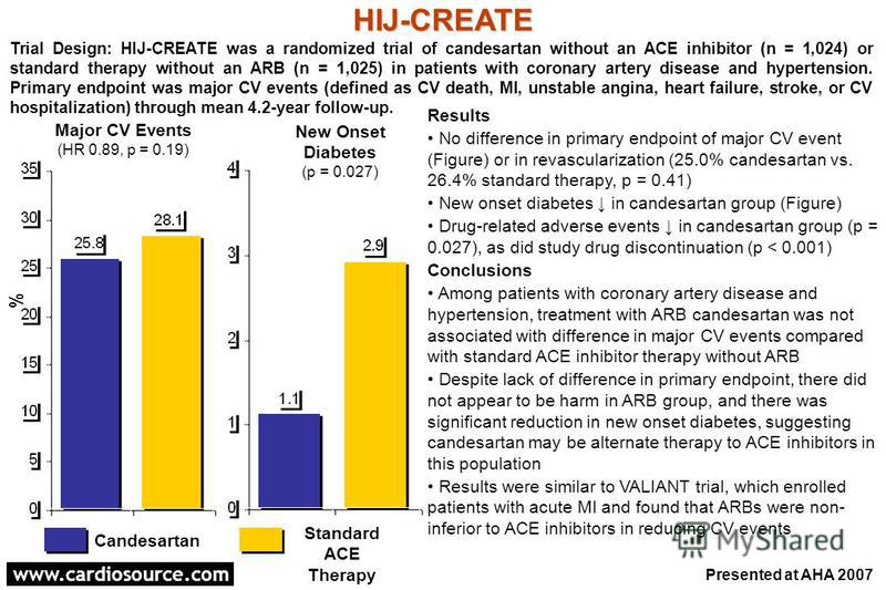 www.cardiosource.com Results No difference in primary endpoint of major CV event (Figure) or in revascularization (25.0% candesartan vs. 26.4% standard therapy, p = 0.41) New onset diabetes in candesartan group (Figure) Drug-related adverse events in