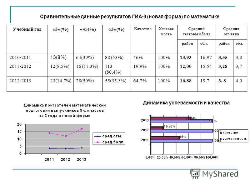 Сравнительные данные результатов ГИА-9 (новая форма) по математике Учебный год«5»(%)«4»(%)«3»(%) Качество Успевае мость Средний тестовый балл Средняя отметка район обл.район обл. 2010-2011 13(8%) 64(39%)88 (53%)46%100%13,9316,973,553,8 2011-201212(8,