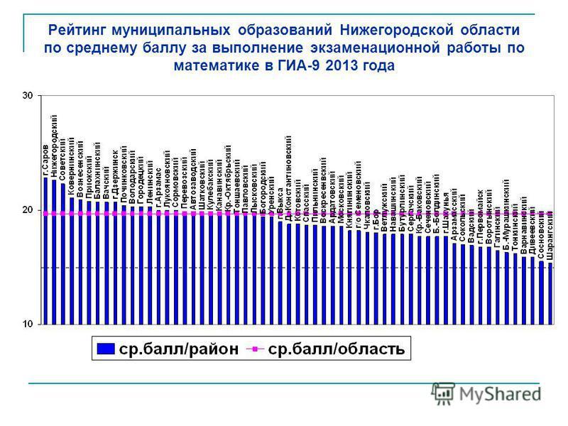 Рейтинг муниципальных образований Нижегородской области по среднему баллу за выполнение экзаменационной работы по математике в ГИА-9 2013 года