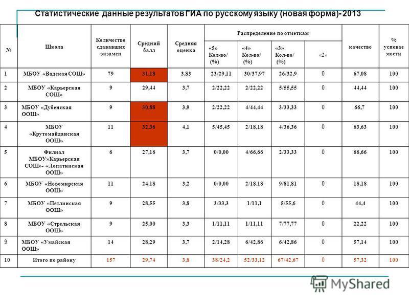 Статистические данные результатов ГИА по русскому языку (новая форма)- 2013 Школа Количество сдававших экзамен Средний балл Средняя оценка Распределение по отметкам качество % успеваемости «5» Кол-во/ (%) «4» Кол-во/ (%) «3» Кол-во/ (%) «2» 1МБОУ «Ва