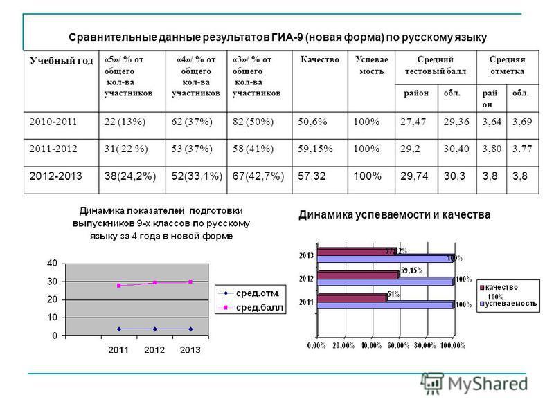 Сравнительные данные результатов ГИА-9 (новая форма) по русскому языку Учебный год «5»/ % от общего кол-ва участников «4»/ % от общего кол-ва участников «3»/ % от общего кол-ва участников Качество Успевае мость Средний тестовый балл Средняя отметка р