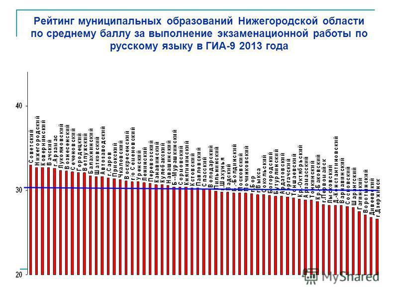 Рейтинг муниципальных образований Нижегородской области по среднему баллу за выполнение экзаменационной работы по русскому языку в ГИА-9 2013 года