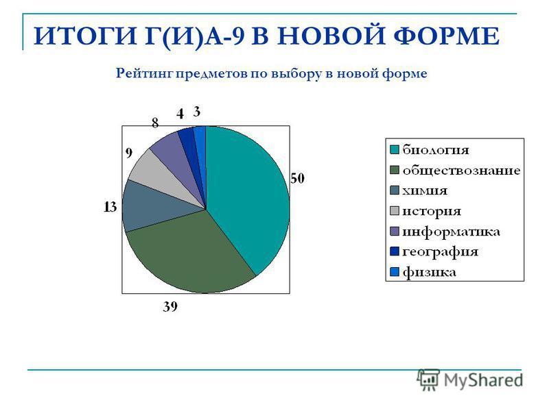 ИТОГИ Г(И)А-9 В НОВОЙ ФОРМЕ Рейтинг предметов по выбору в новой форме