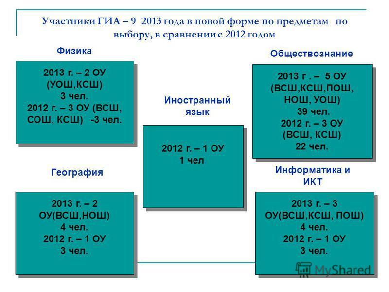 Участники ГИА – 9 2013 года в новой форме по предметам по выбору, в сравнении с 2012 годом Физика Иностранный язык 2013 г. – 2 ОУ (УОШ,КСШ) 3 чел. 2012 г. – 3 ОУ (ВСШ, СОШ, КСШ) -3 чел. 2013 г. – 2 ОУ (УОШ,КСШ) 3 чел. 2012 г. – 3 ОУ (ВСШ, СОШ, КСШ) -