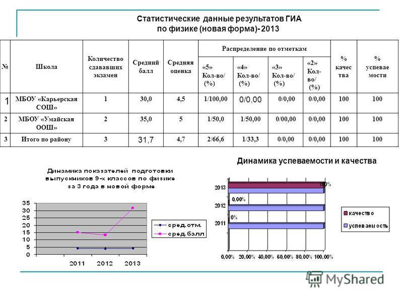 Статистические данные результатов ГИА по физике (новая форма)- 2013 Школа Количество сдававших экзамен Средний балл Средняя оценка Распределение по отметкам % качес тва % успеваемости «5» Кол-во/ (%) «4» Кол-во/ (%) «3» Кол-во/ (%) «2» Кол- во/ (%) 1