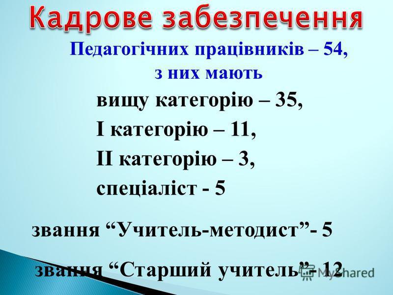 Педагогічних працівників – 54, з них мають звання Старший учитель- 12 звання Учитель-методист- 5 вищу категорію – 35, І категорію – 11, ІІ категорію – 3, спеціаліст - 5