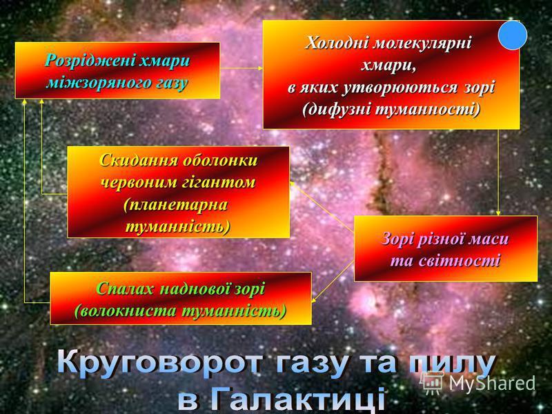 Розріджені хмари міжзоряного газу Холодні молекулярні хмари, в яких утворюються зорі (дифузні туманності) Скидання оболонки червоним гігантом (планетарнатуманність) Зорі різної маси та світності Спалах наднової зорі (волокниста туманність)