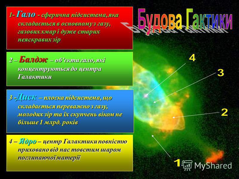 1- Гало - сферична підсистема, яка складається в основному з газу, газових хмар і дуже старих неяскравих зір 2 – Балдж – обєкти гало, які концентруються до центра Галактики 3 - Диск – плоска підсистема, що складається переважно з газу, молодих зір та