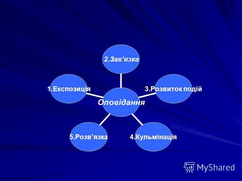 Оповідання 2.Завязка 3.Розвиток подій 4.Кульмінація5.Розвязка1.Експозиція