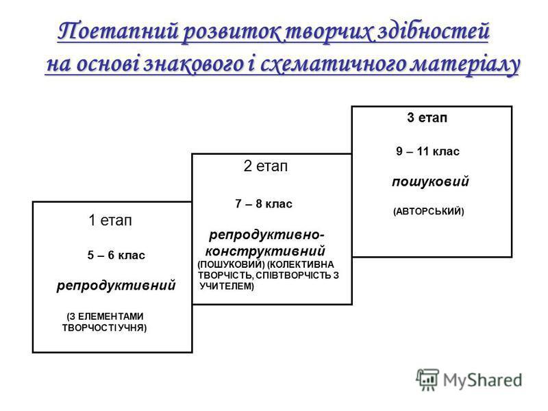 Поетапний розвиток творчих здібностей на основі знакового і схематичного матеріалу на основі знакового і схематичного матеріалу 2 етап 7 – 8 клас репродуктивно- конструктивний (ПОШУКОВИЙ) (КОЛЕКТИВНА ТВОРЧІСТЬ, СПІВТВОРЧІСТЬ З УЧИТЕЛЕМ) 3 етап 9 – 11