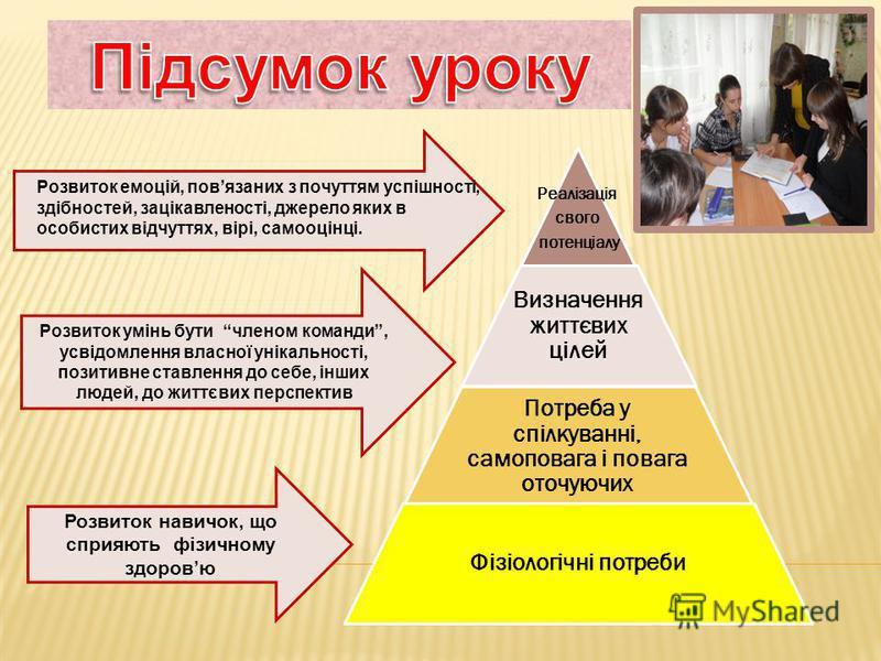 Реалізація свого потенціалу Визначення життєвих цілей Потреба у спілкуванні, самоповага і повага оточуючих Фізіологічні потреби Розвиток навичок, що сприяють фізичному здоровю Розвиток умінь бути членом команди, усвідомлення власної унікальності, поз