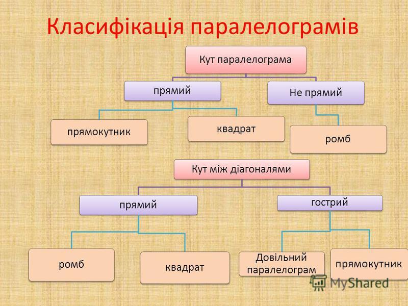 Класифікація паралелограмів Кут паралелограма прямий прямокутникквадрат Не прямий ромб Кут між діагоналями прямий ромб квадрат гострий Довільний паралелограм прямокутник