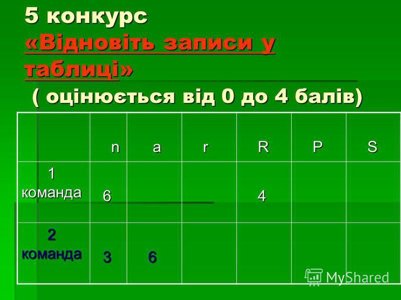 5 конкурс «Відновіть записи у таблиці» ( оцінюється від 0 до 4 балів) n a r R P S 1 команда 1 команда 6 4 2 команда 2 команда 3 6