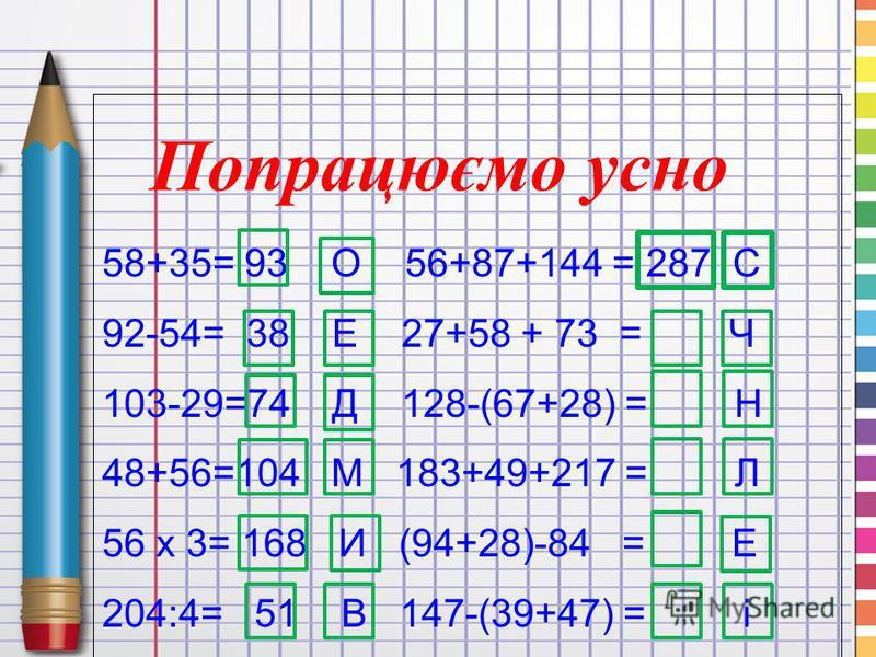 58+35= 93 О 56+87+144 = 287 С 92-54= 38 Е 27+58 + 73 = Ч 103-29=74 Д 128-(67+28) = Н 48+56=104 М 183+49+217 = Л 56 х 3= 168 И (94+28)-84 = Е 204:4= 51 В 147-(39+47) = і Попрацюємо усно