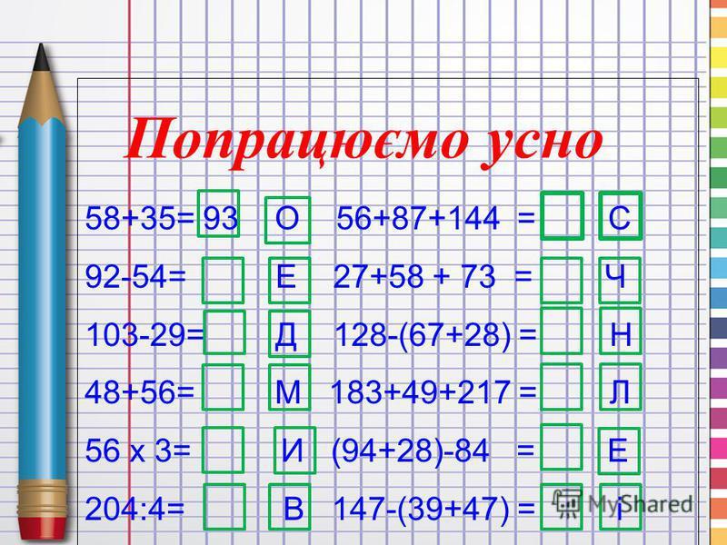 58+35= 93 О 56+87+144 = С 92-54= Е 27+58 + 73 = Ч 103-29= Д 128-(67+28) = Н 48+56= М 183+49+217 = Л 56 х 3= И (94+28)-84 = Е 204:4= В 147-(39+47) = і Попрацюємо усно