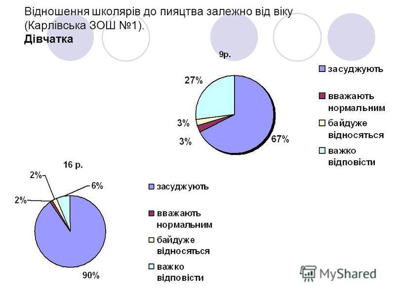 Відношення школярів до пияцтва залежно від віку (Карлівська ЗОШ 1). Дівчатка