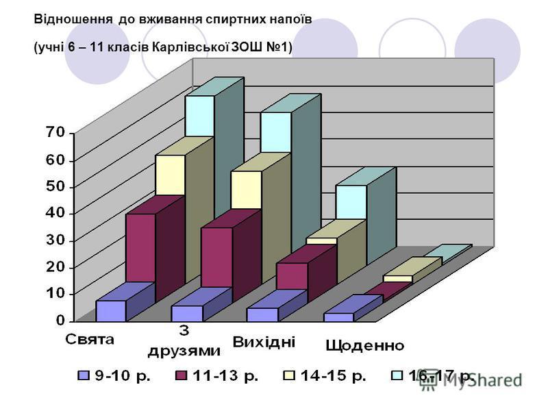 Відношення до вживання спиртних напоїв (учні 6 – 11 класів Карлівської ЗОШ 1)