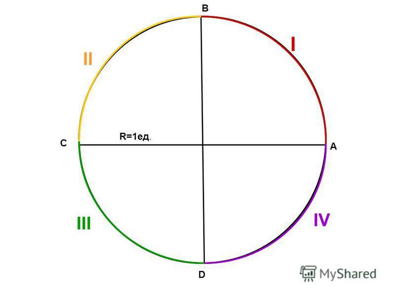 А В С D R=1 ед. I II III IV