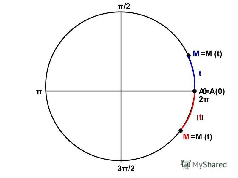 А М М =А(0) =M (t) =М (t) t ׀t׀׀t׀ 0 π/2 π 3π/2 2π2π