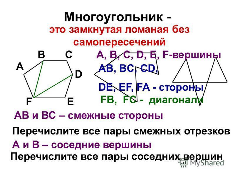 Многоугольник - А ВС D ЕF АВ и ВС – смежные стороны Перечислите все пары смежных отрезков А и В – соседние вершины Перечислите все пары соседних вершин это замкнутая ломаная без самопересечений A, B, C, D, E, F-вершины AB, BC, CD, DE, EF, FA - сторон