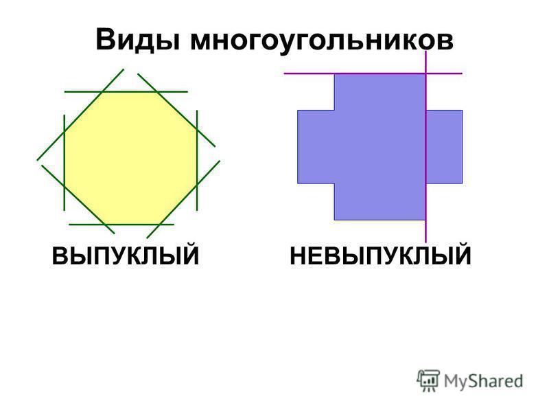 Виды многоугольников ВЫПУКЛЫЙНЕВЫПУКЛЫЙ