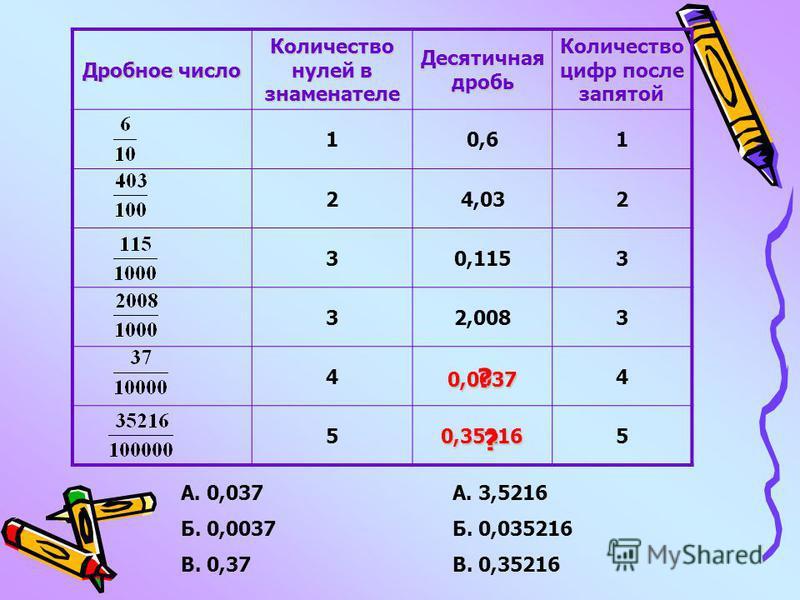 Дробное число Количество нулей в знаменателе Десятичная дробь Количество цифр после запятой 10,61 24,032 30,1153 32,0083 4 4 5 5 А. 0,037 Б. 0,0037 В. 0,37 А. 3,5216 Б. 0,035216 В. 0,35216 0,0037 0,35216 ? ?