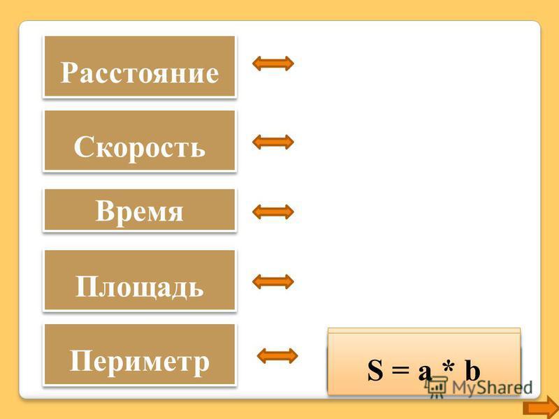 Расстояние Скорость Площадь Периметр Время S = t * V t = S : V V = S : t P = 2*(a + b) S = a * b