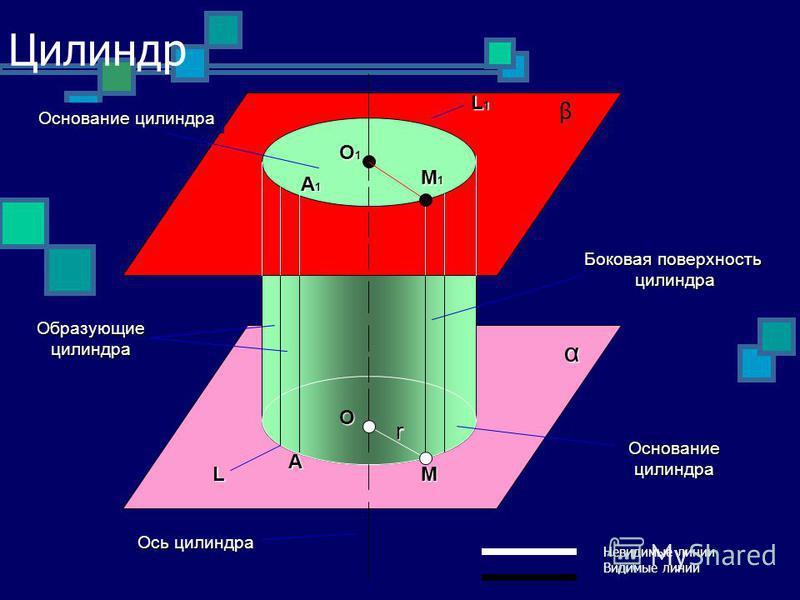 Цилиндр Невидимые линии Видимые линии β α A1 A O1 M1 M L1 L O r Основание цилиндра Боковая поверхность цилиндра Основаниецилиндра Образующиецилиндра Ось цилиндра