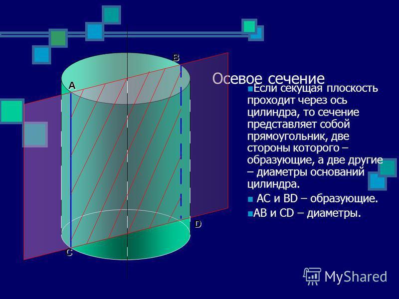 Осевое сечение Если секущая плоскость проходит через ось цилиндра, то сечение представляет собой прямоугольник, две стороны которого – образующие, а две другие – диаметры оснований цилиндра. AC и BD – образующие. AB и CD – диаметры. A B C D