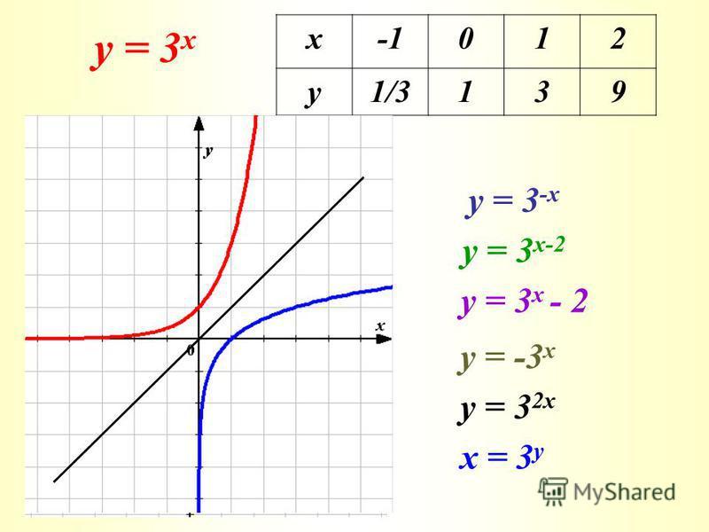 у = 3 х х012 у1/3139 у = 3 -х у = 3 х-2 у = -3 х у = 3 2х х = 3 у