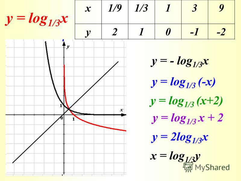у = log 1/3 x х1/91/3139 у210-2 у = - log 1/3 x у = log 1/3 (-x) у = log 1/3 (x+2) у = log 1/3 x + 2 у = 2log 1/3 x x = log 1/3 y