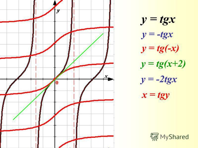 y = tgx у = -tgx у = tg(-x) у = tg(x+2) у = -2tgx x = tgy
