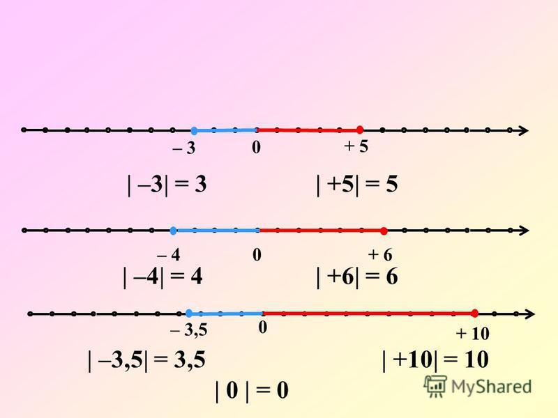 0 0 – 3 + 5 – 3,5 + 10 0– 4+ 6 | –3| = 3| +5| = 5 | –4| = 4| +6| = 6 | –3,5| = 3,5| +10| = 10 | 0 | = 0