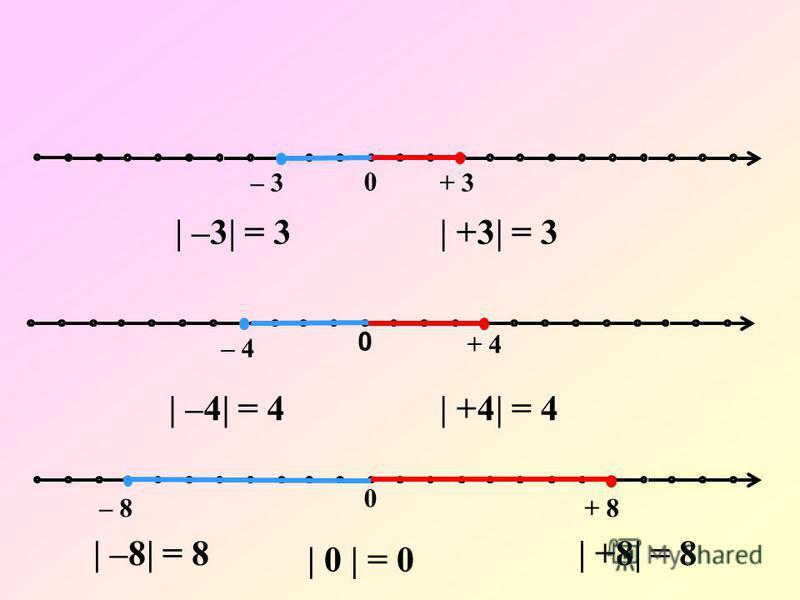 0 – 3+ 3 0 – 8+ 8 0 – 4 + 4 | –3| = 3| +3| = 3 | –4| = 4| +4| = 4 | –8| = 8| +8| = 8 | 0 | = 0