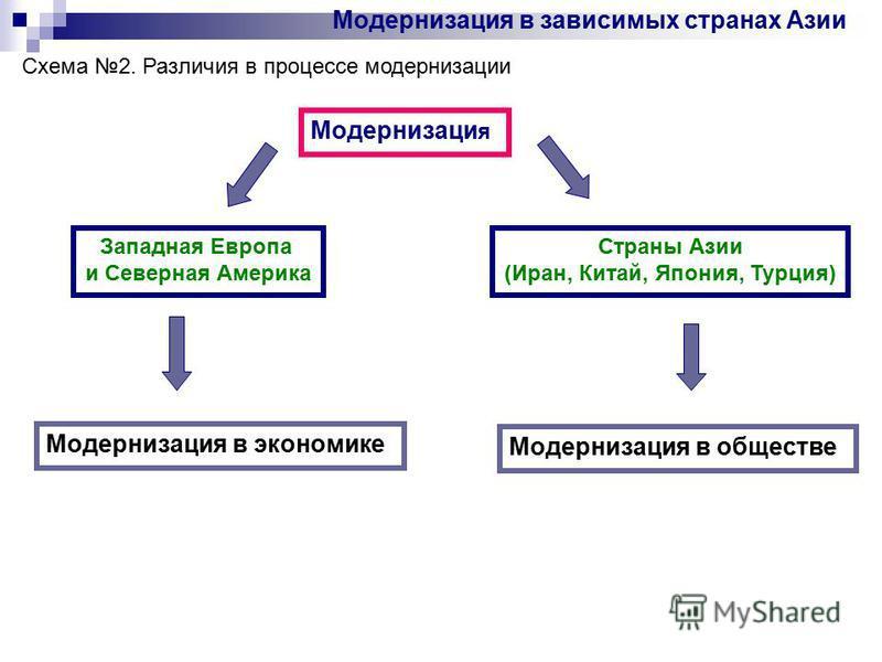Модернизация в зависимых странах Азии Западная Европа и Северная Америка Страны Азии (Иран, Китай, Япония, Турция) Модернизаци я Модернизация в экономике Модернизация в обществе Схема 2. Различия в процессе модернизации