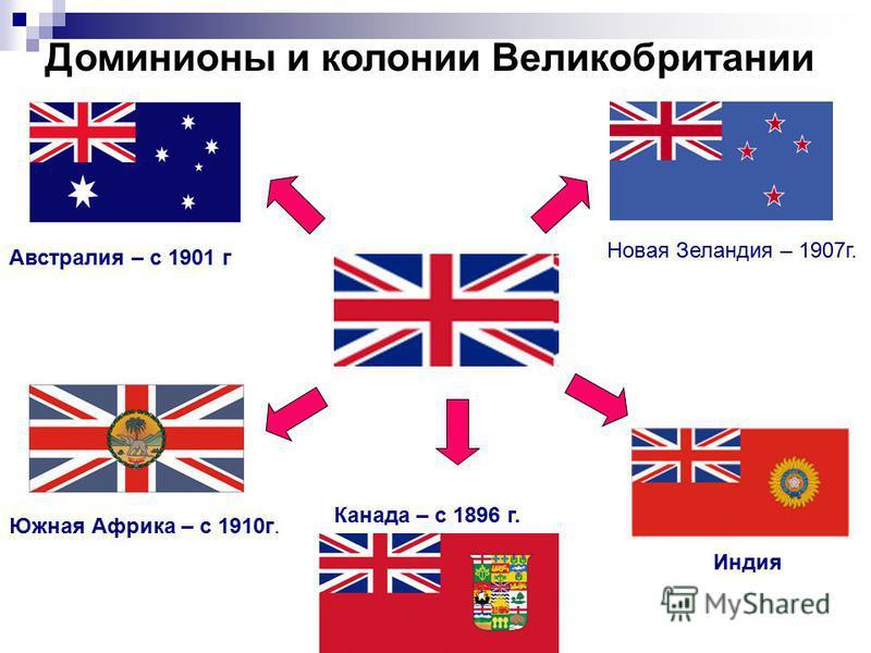 Австралия – с 1901 г Южная Африка – с 1910 г. Доминионы и колонии Великобритании Канада – с 1896 г. Новая Зеландия – 1907 г. Индия