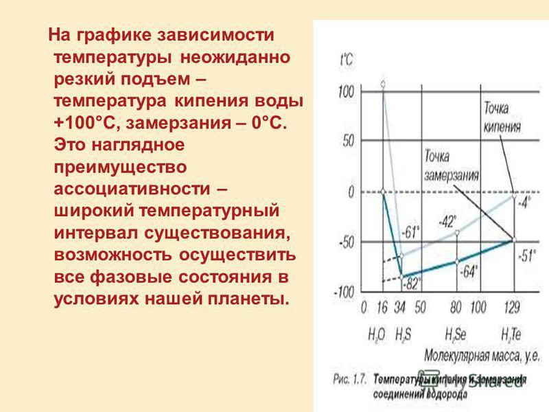 На графике зависимости температуры неожиданно резкий подъем – температура кипения воды +100°С, замерзания – 0°C. Это наглядное преимущество ассоциативности – широкий температурный интервал существования, возможность осуществить все фазовые состояния