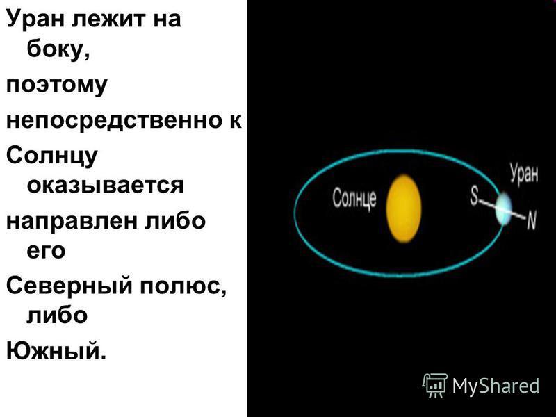 Уран лежит на боку, поэтому непосредственно к Солнцу оказывается направлен либо его Северный полюс, либо Южный.