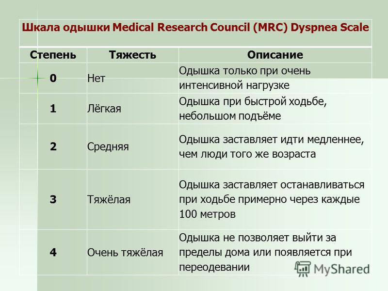 Шкала одышки Medical Research Council (MRC) Dyspnea Scale Степень ТяжестьОписание 0Нет Одышка только при очень интенсивной нагрузке 1Лёгкая Одышка при быстрой ходьбе, небольшом подъёме 2Средняя Одышка заставляет идти медленнее, чем люди того же возра