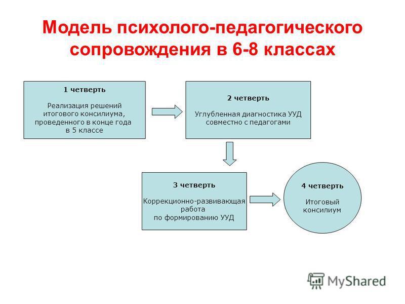 Модель психолого-педагогического сопровождения в 6-8 классах 1 четверть Реализация решений итогового консилиума, проведенного в конце года в 5 классе 2 четверть Углубленная диагностика УУД совместно с педагогами 3 четверть Коррекционно-развивающая ра
