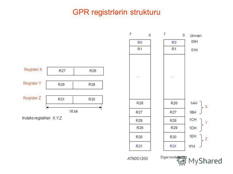 GPR registrlərin strukturu R29R28 Register Y R27R26 Register X R31R30 Register Z Indeks registrləri X,Y,Z 16 bit... R0 R1 R26 R27 R28 R29 R30 R31 0 7... R0 R1 R26 R27 R28 R29 R30 R31 0 7 ünvan 00H 01H 1AH 1BH 1CH 1DH 1EH 1FH X Y Z AT90S1200 Digər mod