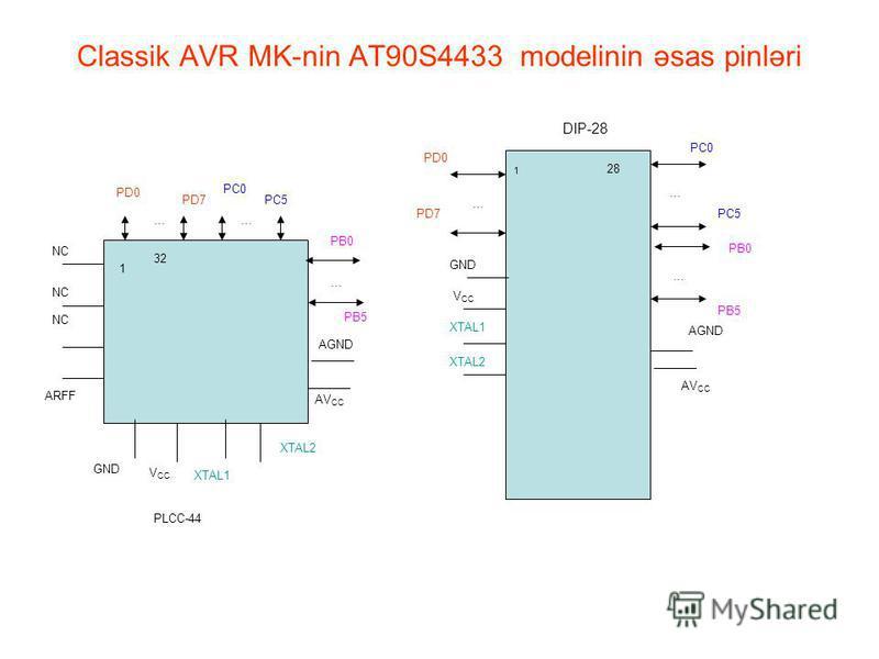 Classik AVR MK-nin AT90S4433 modelinin əsas pinləri PD7 … PC0 PC5 PD0 … … PB0 PB5 AGND AV CC GND V CC XTAL1 XTAL2 28 1 DIP-28 PLCC-44 1 32 PD0 … PD7 PC0 … PC5 PB0 … PB5 AGND AV CC XTAL2 XTAL1 V CC GND ARFF NC