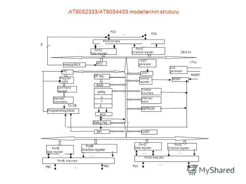 .AT90S2333/AT90S4433 modellərinin struturu XTAL PortC drivers DB,8 bit PC0 PC5 PortC Data register PortC Direction register..... Programming block SPI GPRs X Y Z ALU Status reg. RAM SP reg ADC Analog MUX..... 6 PC Program FlASH Command register Decod