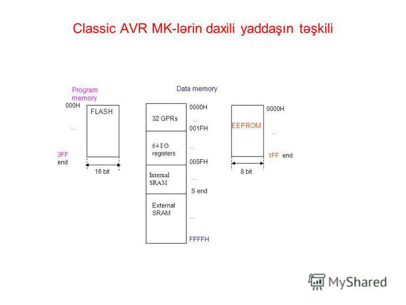 Classic AVR MK-lərin daxili yaddaşın təşkili Data memory 0000H 32 GPRs 001FH 64 İ/O registers 005FH İnternal SRAM S end External SRAM FFFFH... FLASH 3FF end 000H Program memory... 16 bit EEPROM 0000H 1FF end... 8 bit